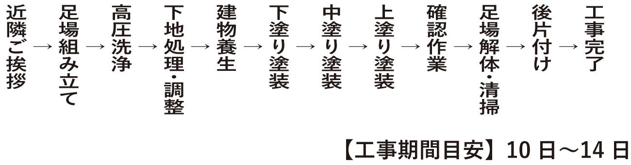 工事の流れ | 町田市・横浜市・川崎市の屋根・外壁リフォームなら塗り替え・屋根葺き替え:グラスビトウィーン